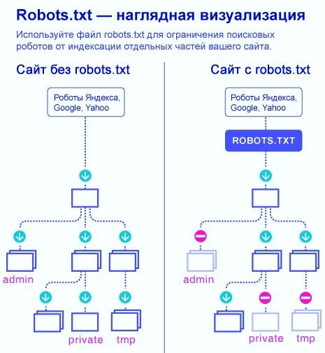 Сайт с robots.txt и без robots.txt